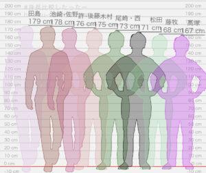 最新INIメンバーの身長体重!平均や身長順・理想の身長差まで紹介!