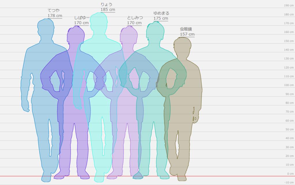 身長比較図
